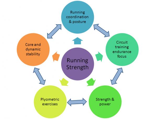 Running-Technique-Tips-Strength-Training-Framework-e1321392426584.png