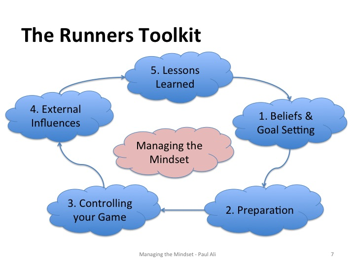 ultra-running-managing-the-mindset-slide-paul-ali-02.jpg